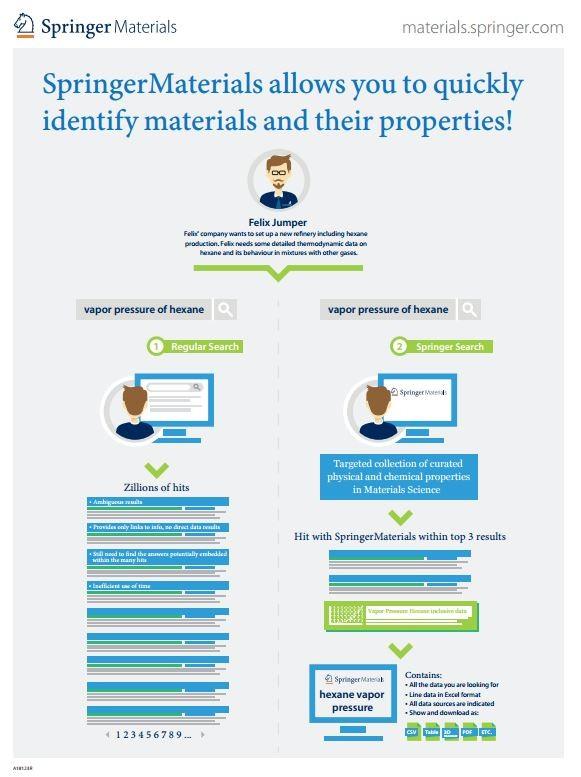 SpringerMaterials infographic