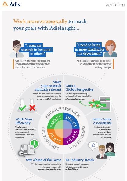 Infographic for Academic Research