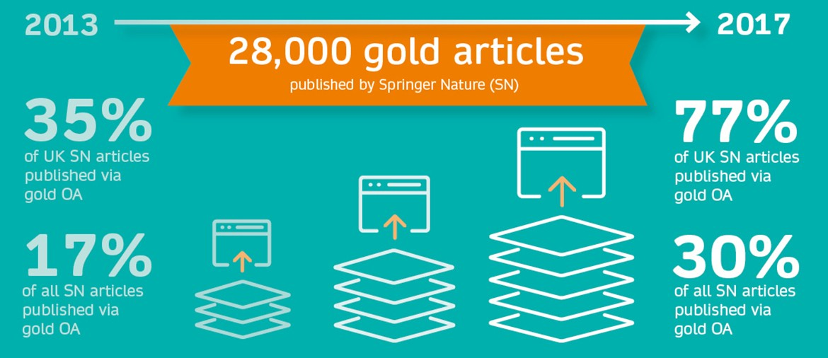 Gold OA in the UK - growth in total OA articles © Springer Nature