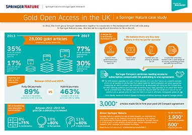 Infographic - Gold OA in the UK