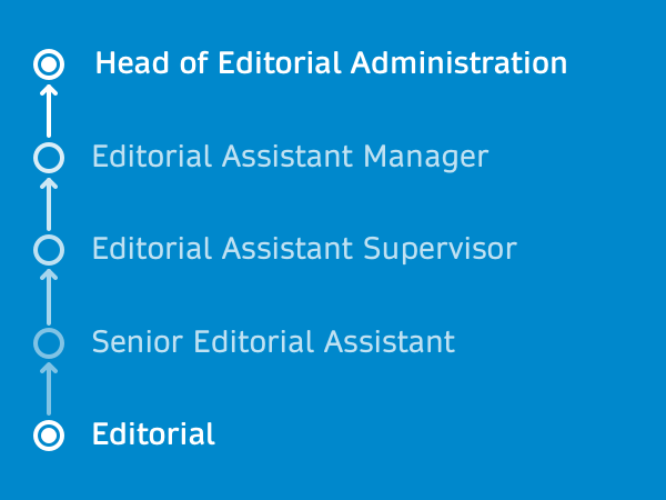 Editorial Administration​​​​​​​