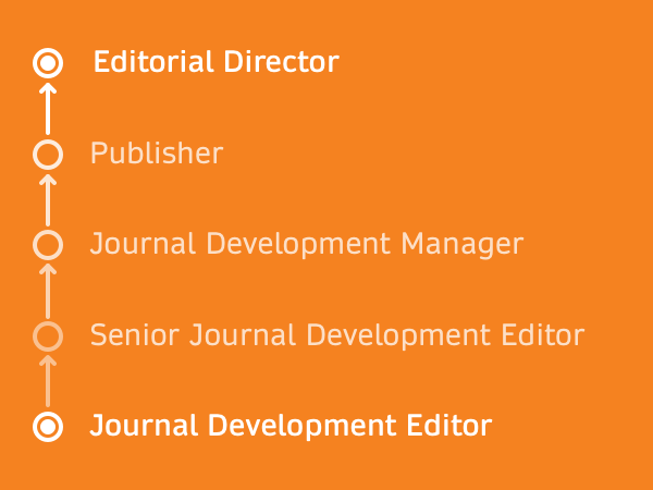 Publishing Journals​​​​​​​