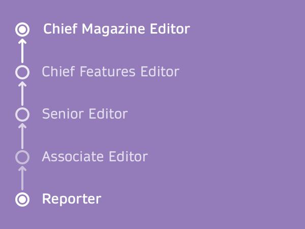 Magazines Editorial