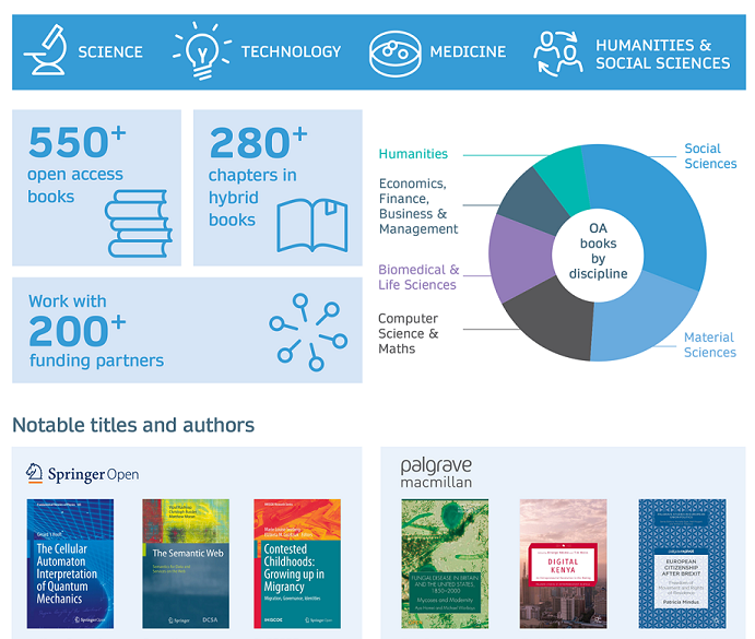 Springer Nature Open Access Books Portfolio