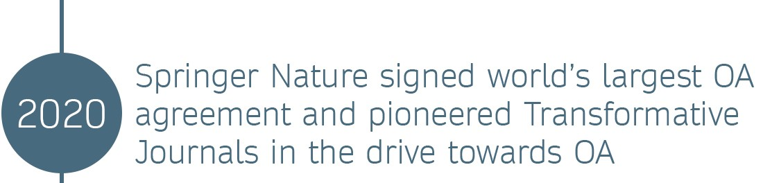 OR Timeline 2020 © Springer Nature 2020