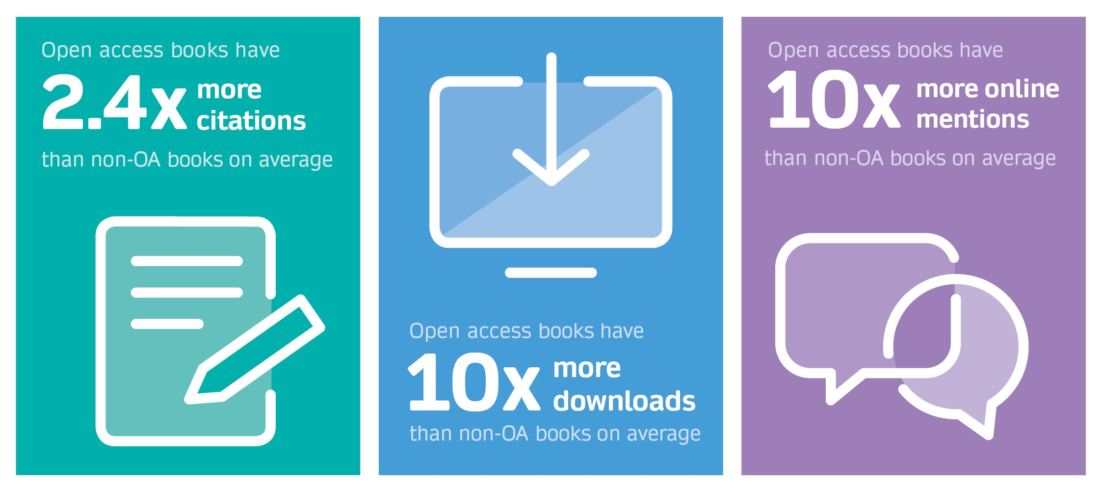 Open access books advantage