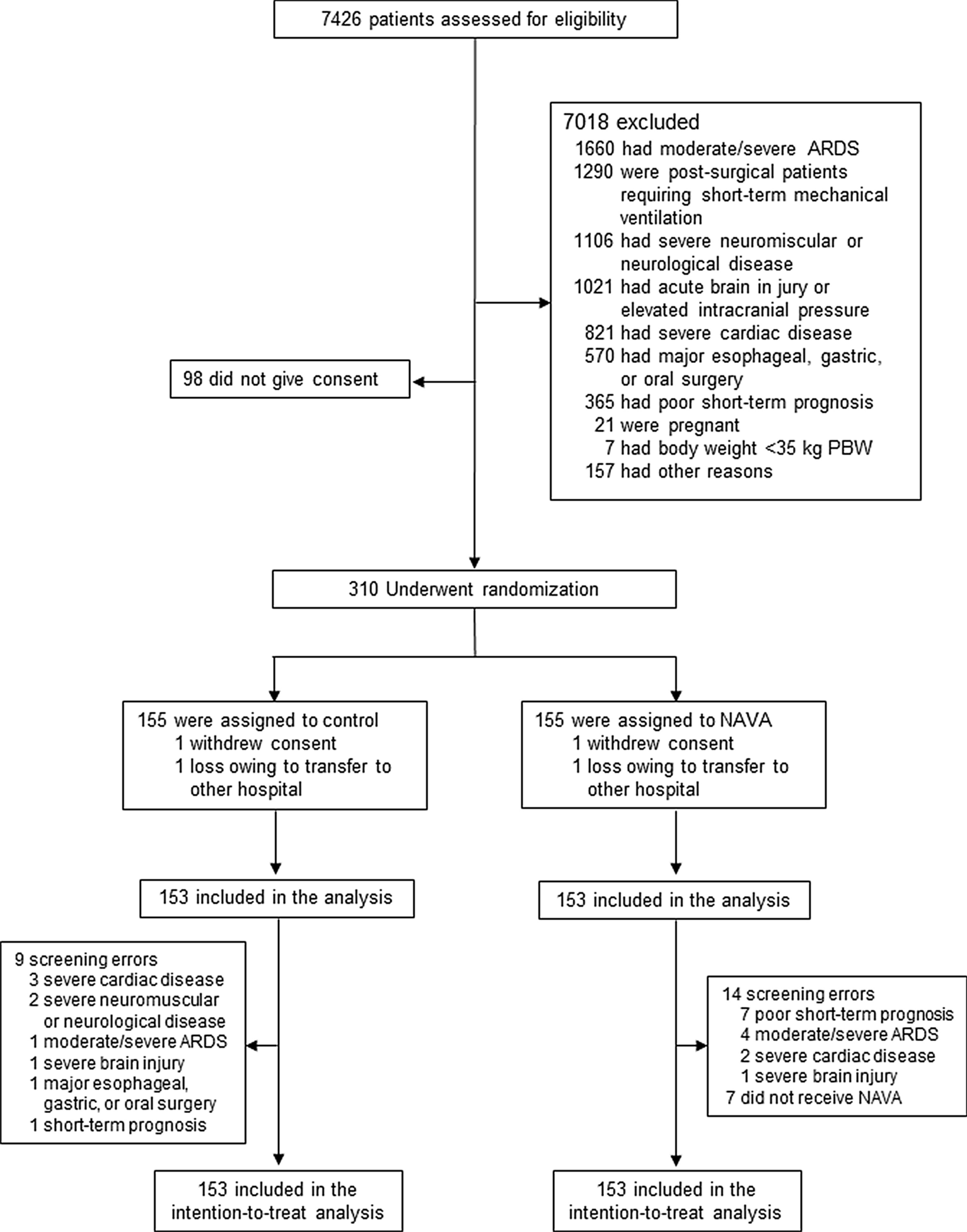 [Intensive Care Med在线发表]:NAVA用于急性呼吸功能衰竭:一项随机对照试验