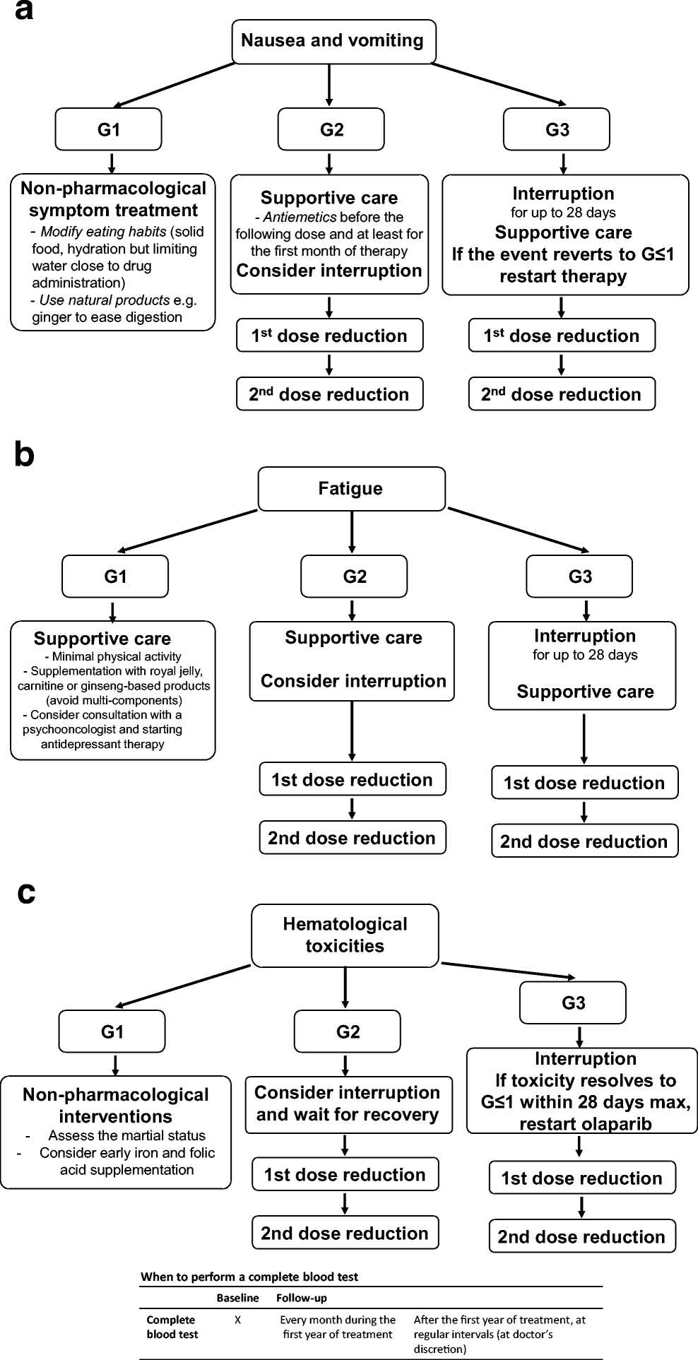 Figure 1 Sharing Real World Experiences To Optimize The Management Of Olaparib Toxicities A Practical Guidance From An Italian Expert Panel Springerlink