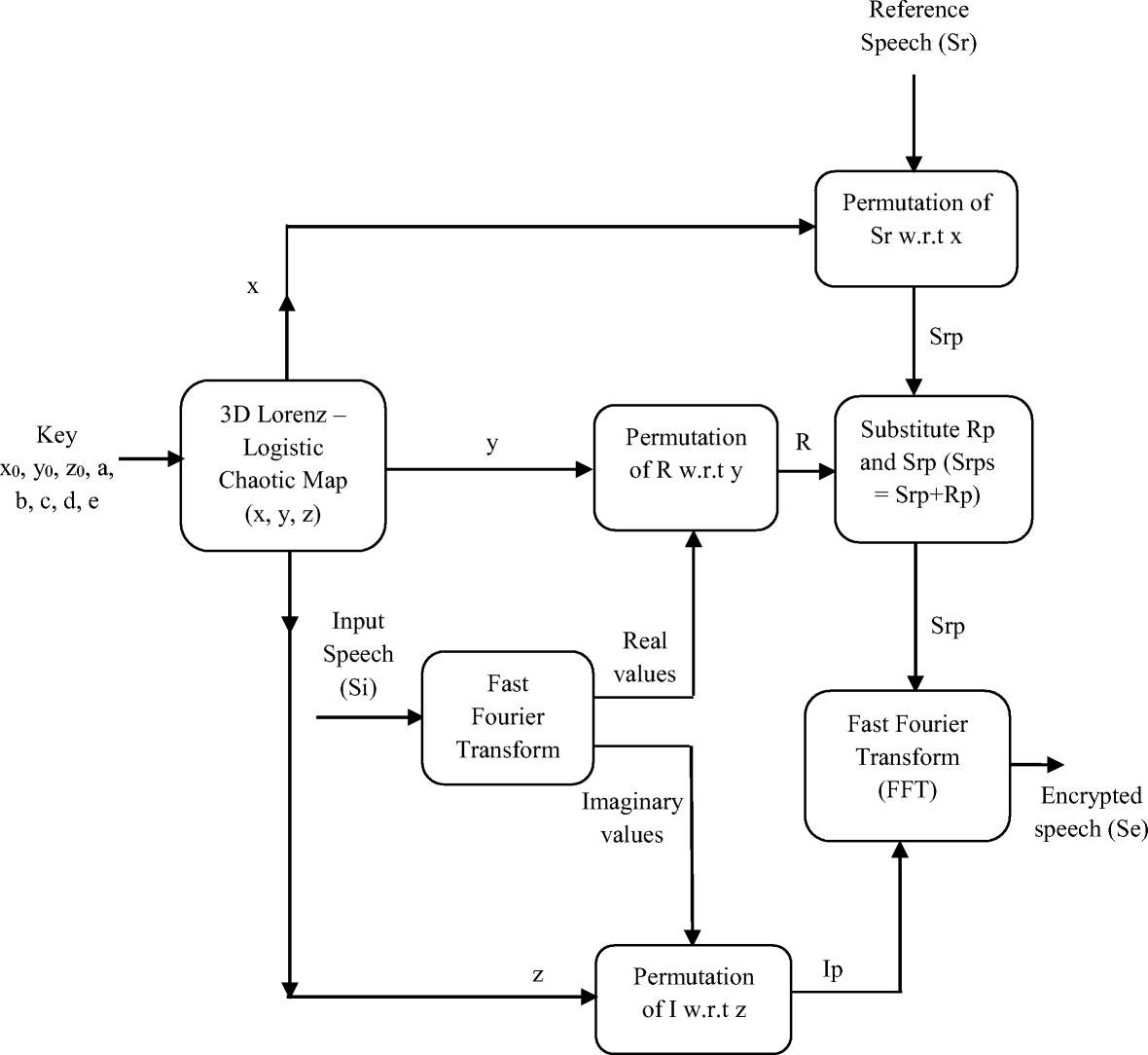 Figure 2   Speech encryption algorithm using FFT and 3D-Lorenz–logistic  chaotic map   SpringerLink [ 1084 x 1180 Pixel ]