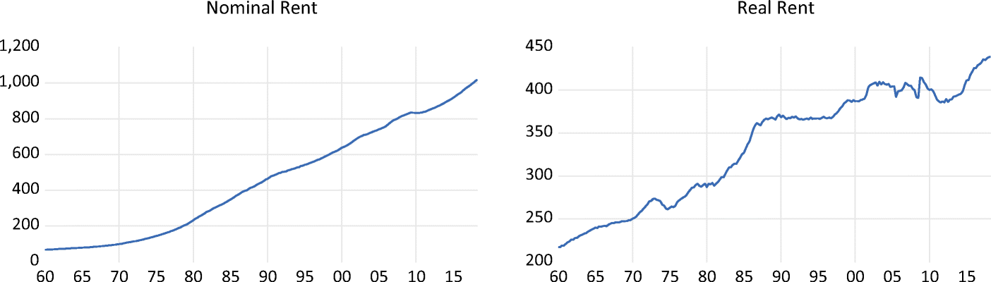 Nominal and Real rentals in the U.S.