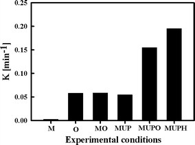 Assessment of Microwave/UV/O3 in the Photo-Catalytic Degradation of