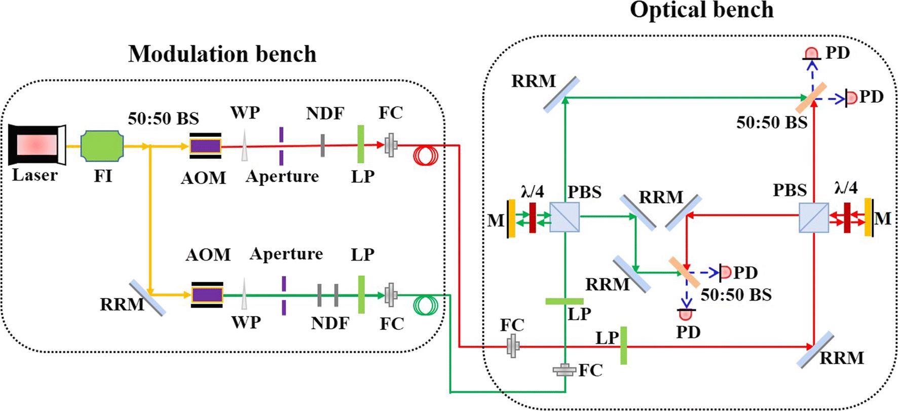 Figure 40   A Laser Interferometer Prototype with Pico Meter ...