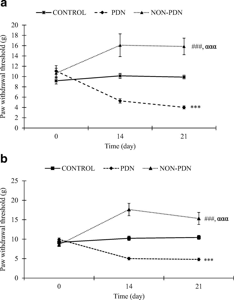 Imbalanced oxidative stress and pro-inflammatory markers