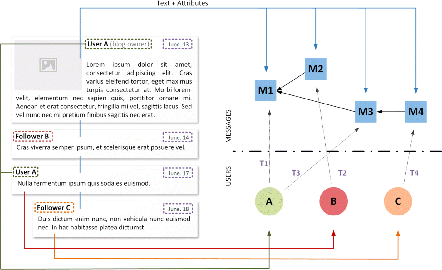 Foundations Of Temporal Text Networks Applied Network Science Diagram For Internetbased Servers Scenario 4 With Internet Fig 5