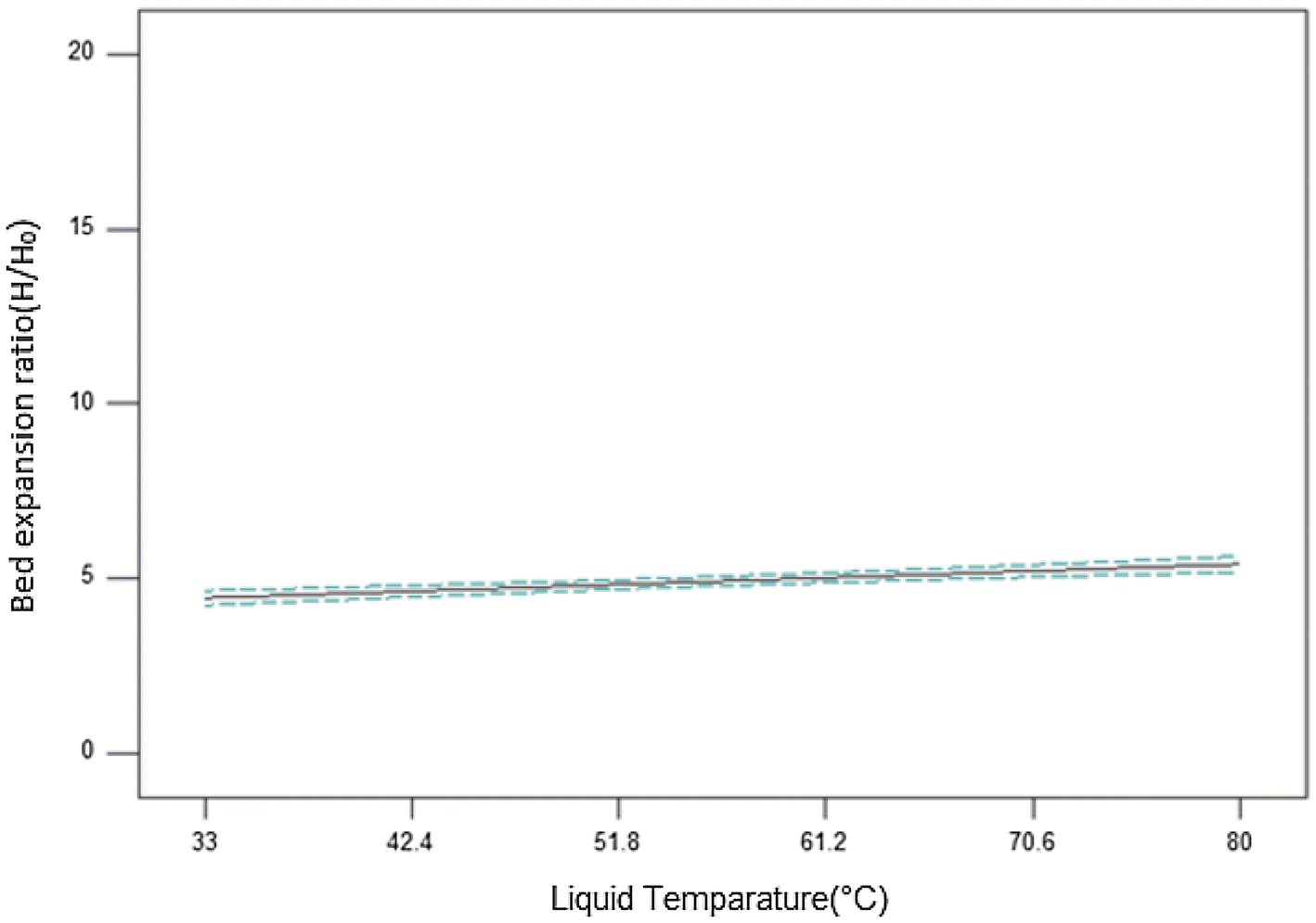 Figure 17 Effect Of Temperature And Apparent Liquid Viscosity On The Hydrodynamics Of Liquid Solid Tapered Inverse Fluidized Bed Experimental Studies Compared With Empirical Models Springerlink