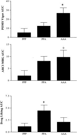 Human Response to Repeated Low-Dose d-Amphetamine: Evidence for