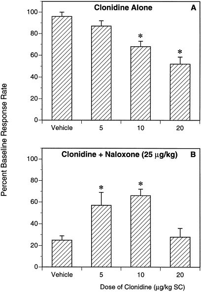 Clonidine Blocks Acquisition But not Expression of