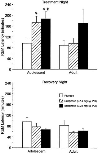 Contribution of Development to Buspirone Effects on REM