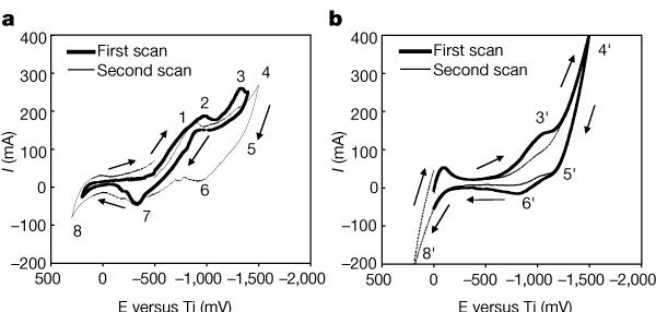 Direct electrochemical reduction of titanium dioxide to titanium in