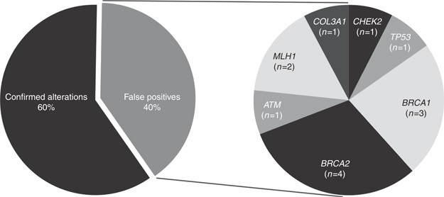 False-positive results released by direct-to-consumer