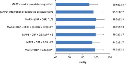 Mean Arterial Pressure Values Calculated Using Seven Different
