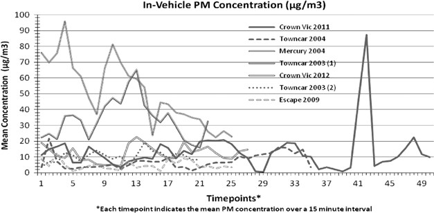 Perception and reality of particulate matter exposure in New