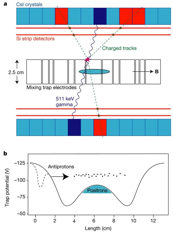 Production and detection of cold antihydrogen atoms   Nature