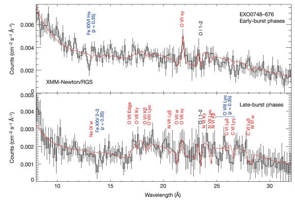 Gravitationally redshifted absorption lines in the X-ray burst