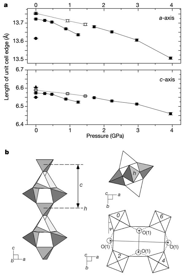 Non-framework cation migration and irreversible pressure
