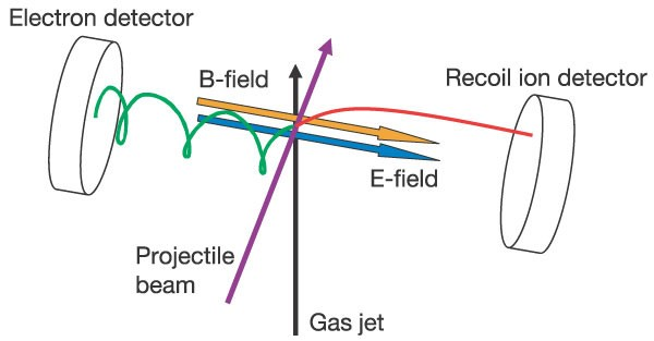 the projectile-ion beam (purple arrow) is crossed with an atomic he beam  from a supersonic gas jet (black arrow)  the ionized electrons and the  recoiling