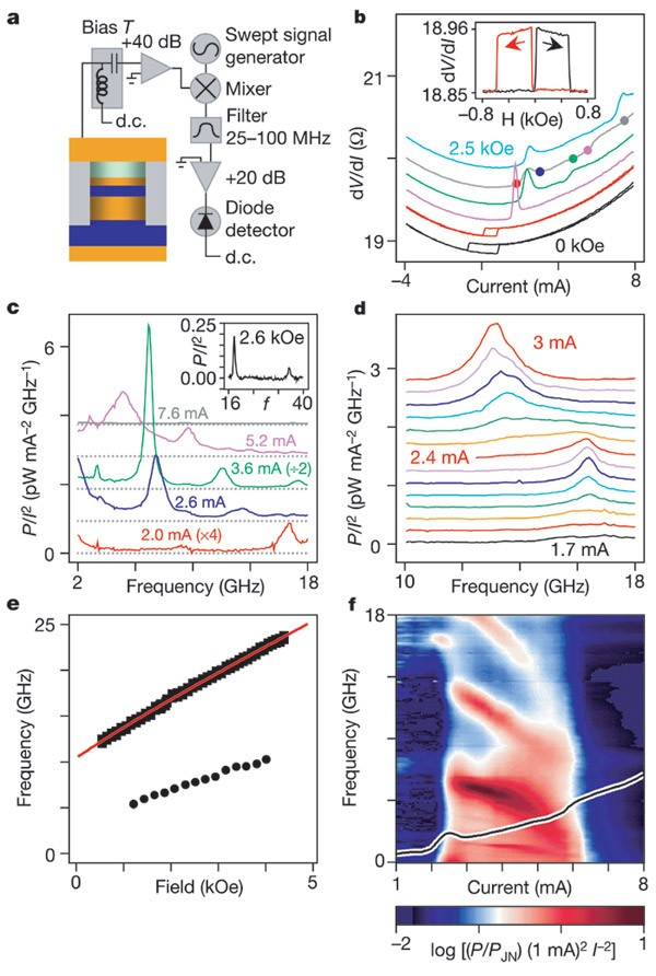 Microwave oscillations of a nanomagnet driven by a spin ... on