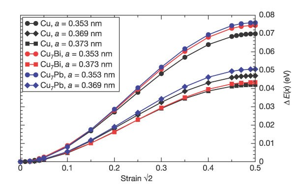 Bismuth embrittlement of copper is an atomic size effect | Nature