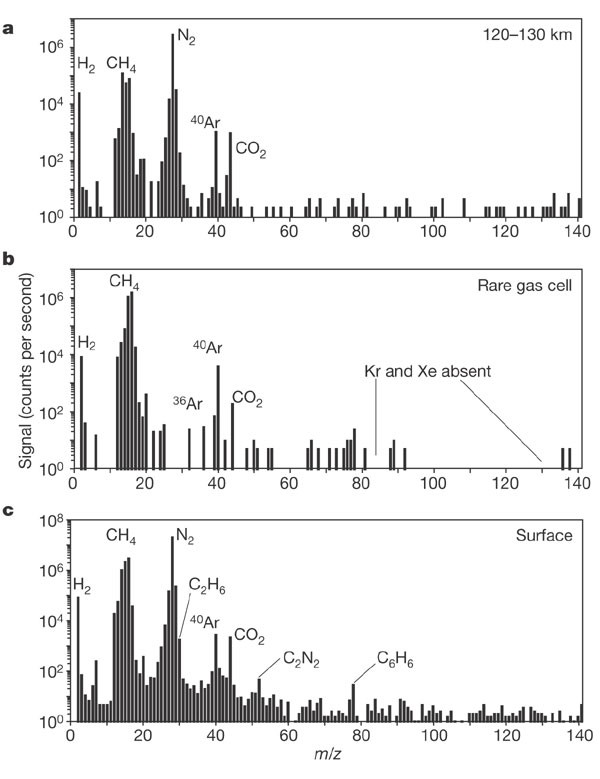 The abundances of consuents of an's atmosphere from ... on