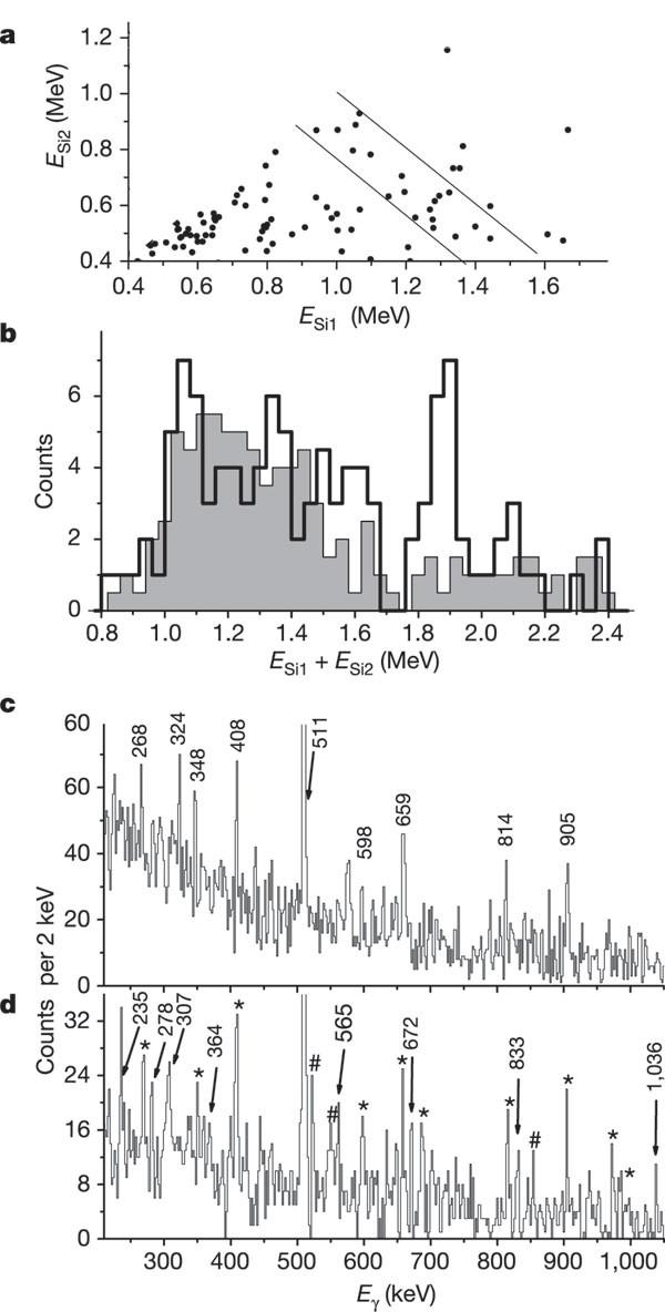 Protonproton Correlations Observed In Two Proton