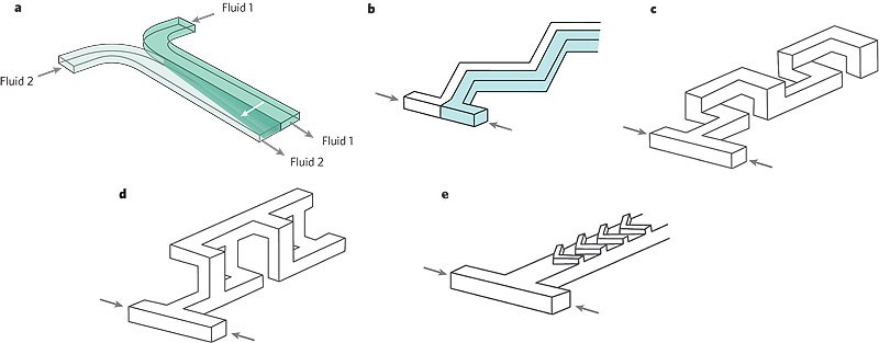 Control and detection of chemical reactions in microfluidic