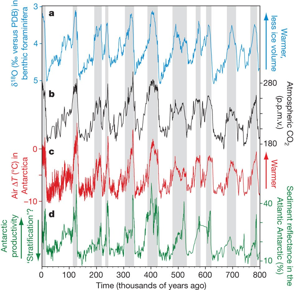 The Polar Ocean And Glacial Cycles In