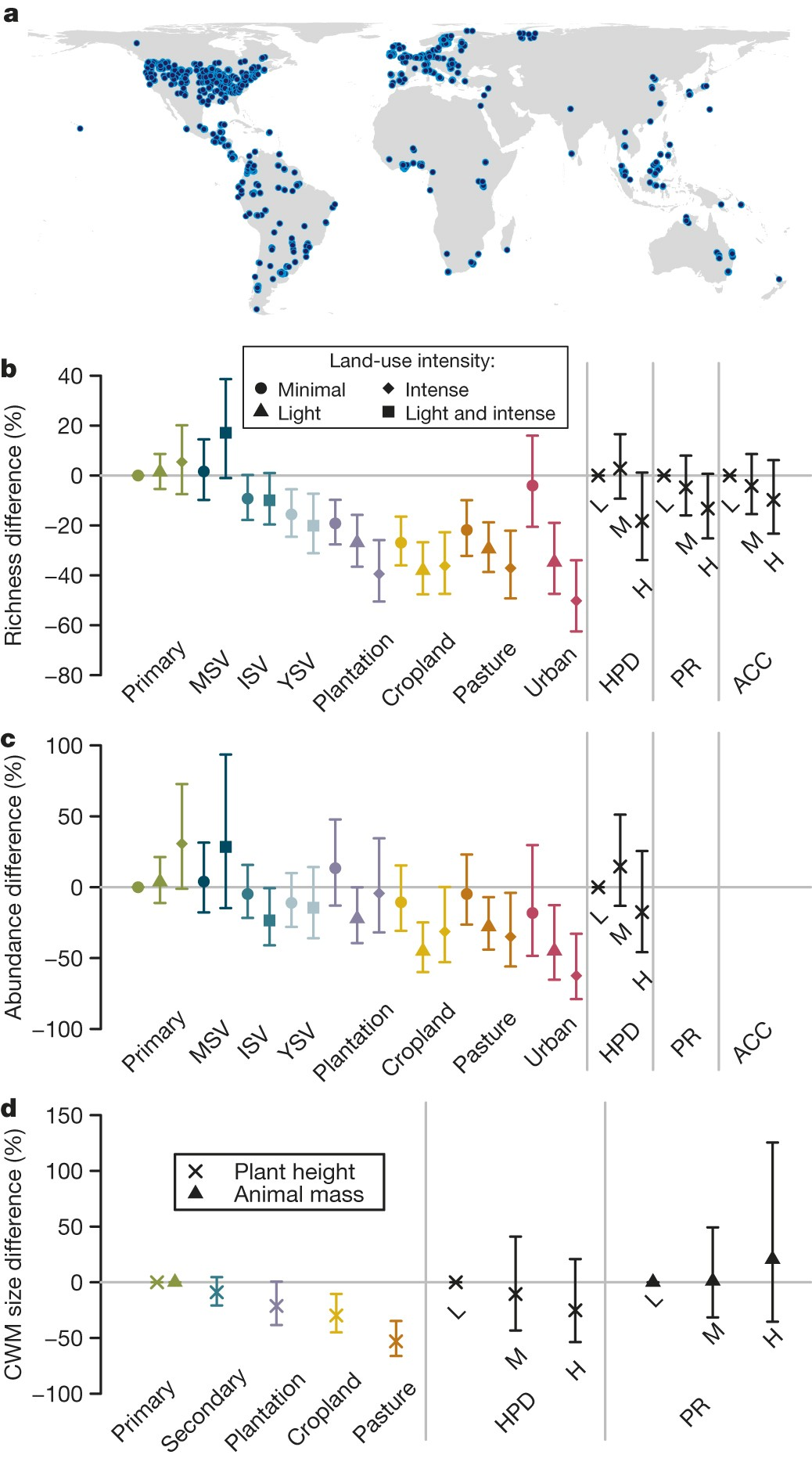 Global Effects Of Land Use On Local Terrestrial Biodiversity