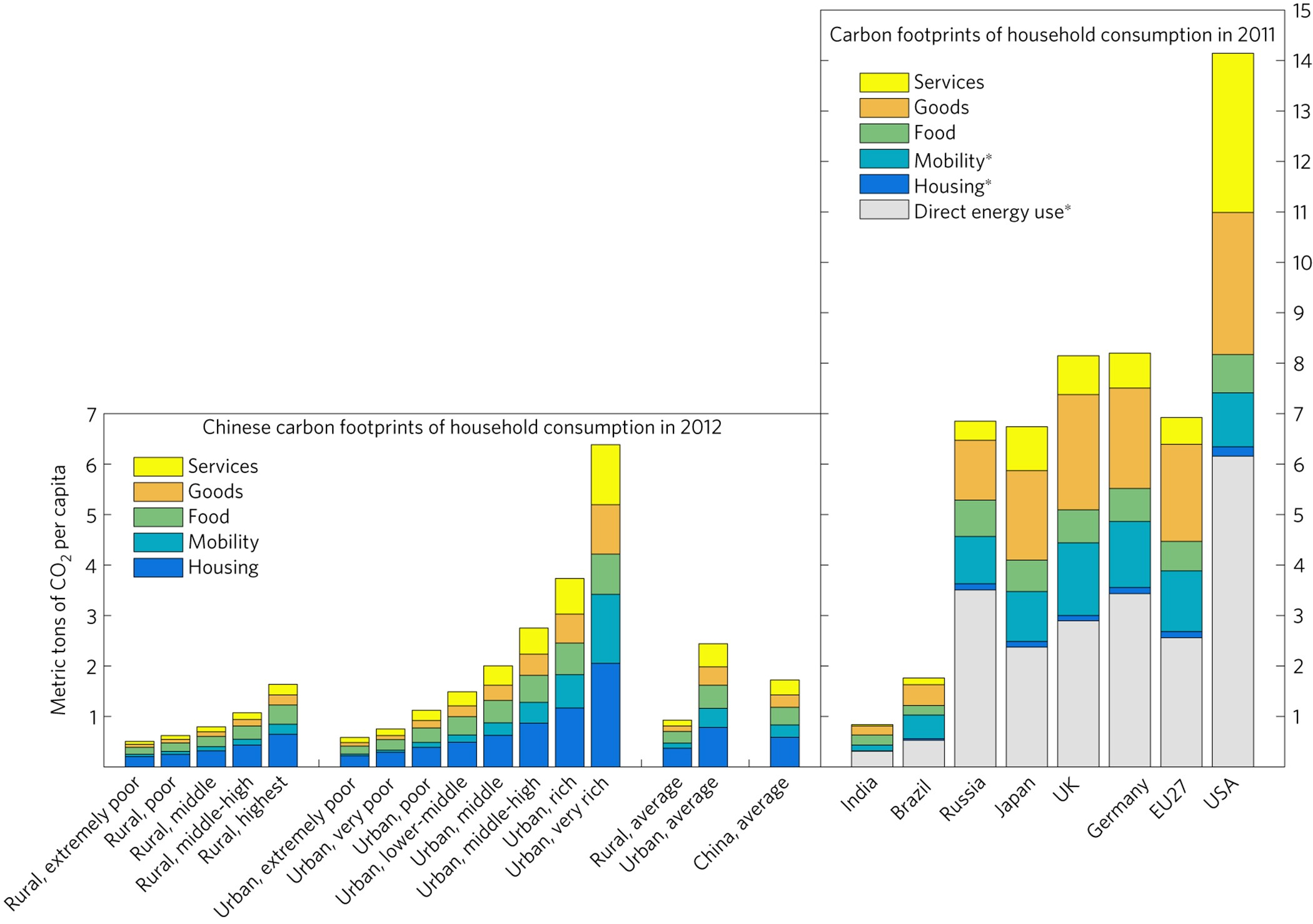 Unequal household carbon footprints in China | Nature Climate Change