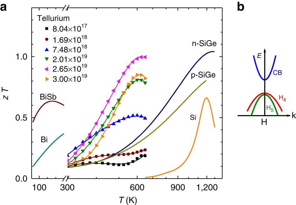 Tellurium as a high-performance elemental thermoelectric