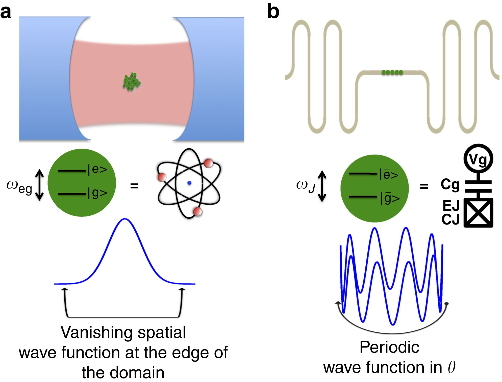 qed wiring diagram no go theorem for superradiant quantum phase transitions in cavity  superradiant quantum phase transitions