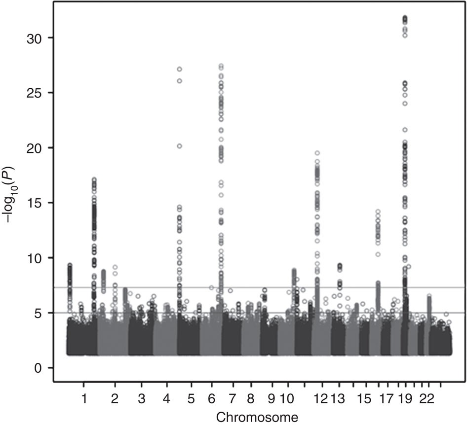 Identification Of Four Novel Susceptibility Loci For