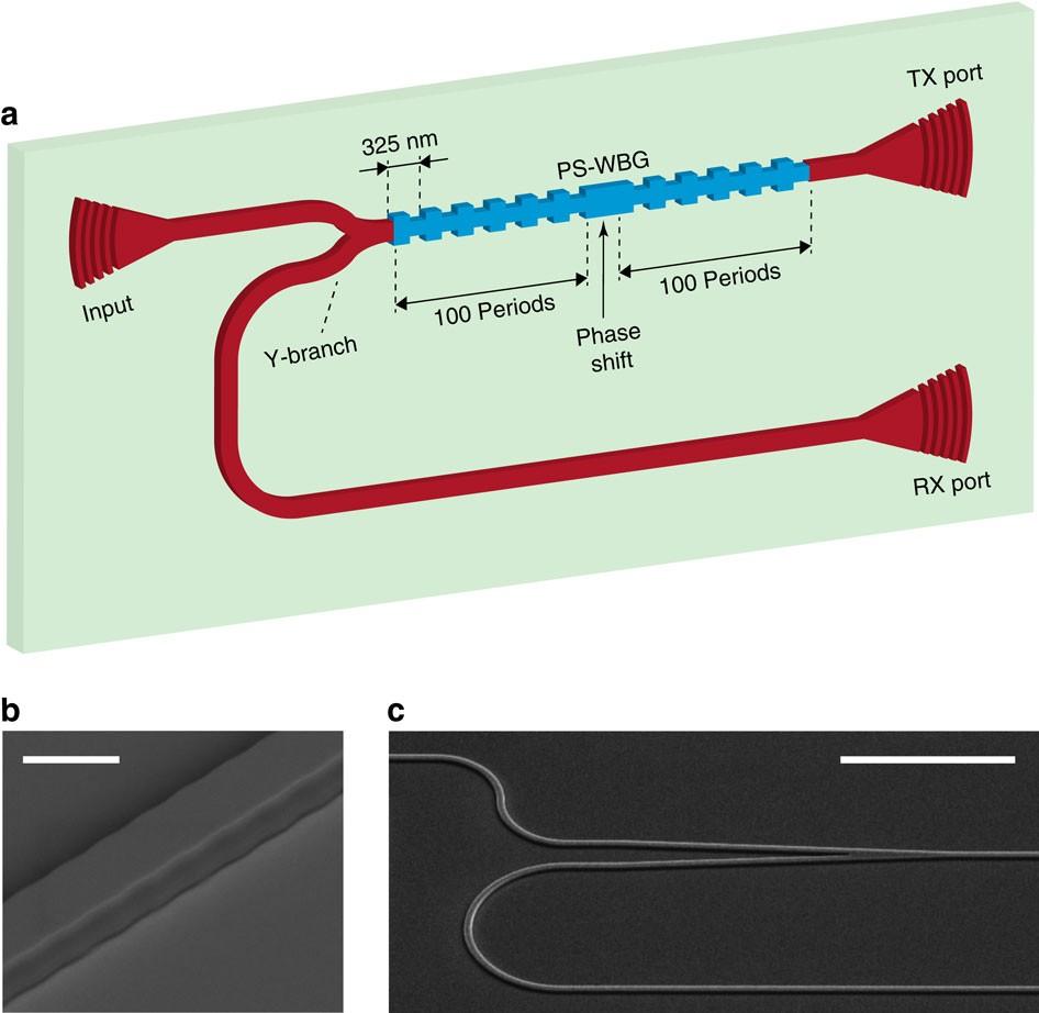 Linear Photonics Fiber Optic Microwave Photodetector Receiver 25 GHz