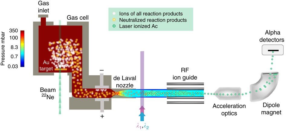 Towards high-resolution laser ionization spectroscopy of the