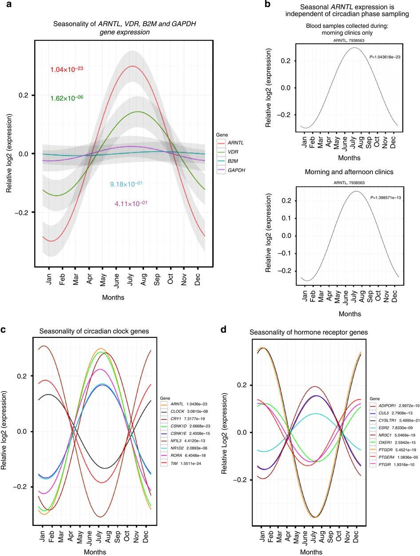 Anette Michel H widespread seasonal gene expression reveals annual