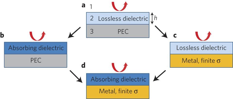 Nanometre optical coatings based on strong interference