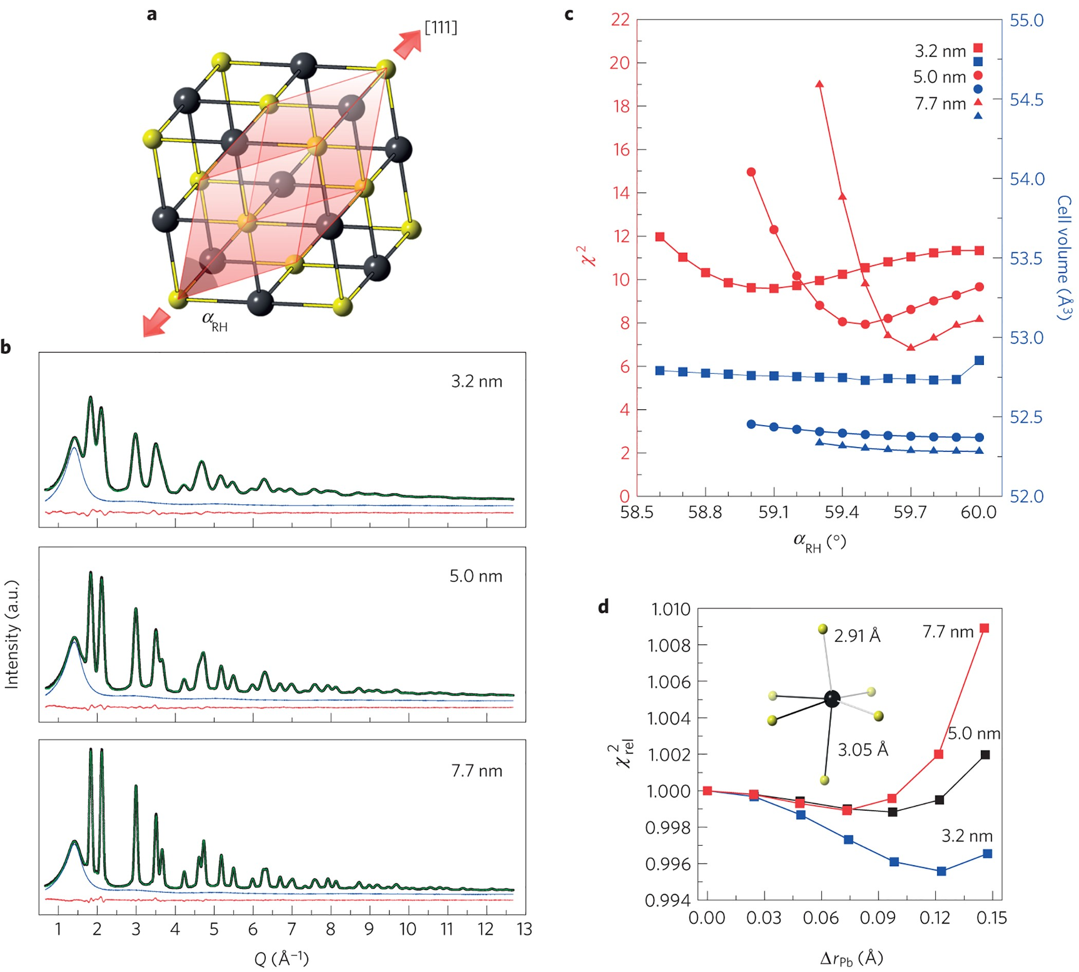 Crystal symmetry breaking and vacancies in colloidal lead ... on
