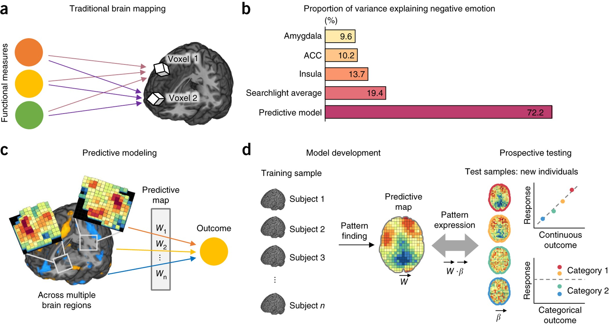 Building better biomarkers: brain models in translational ...