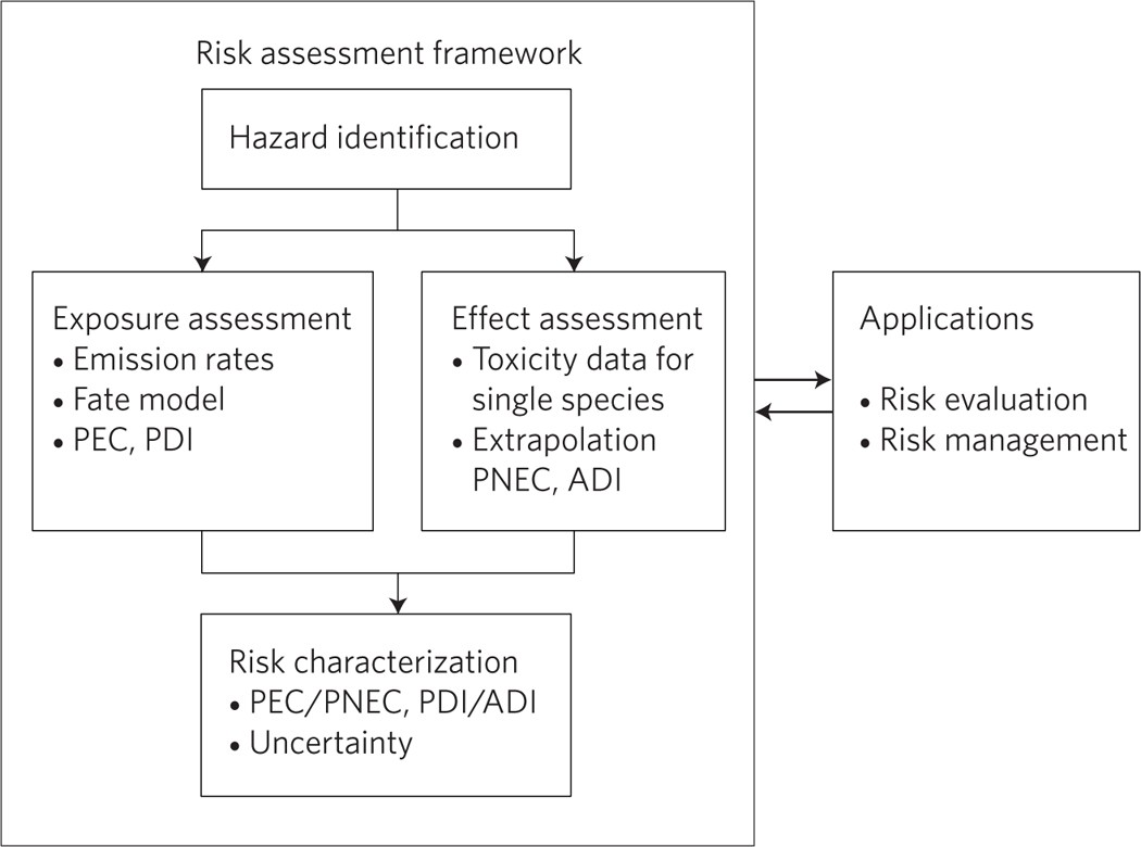Setting the stage for debating the roles of risk assessment