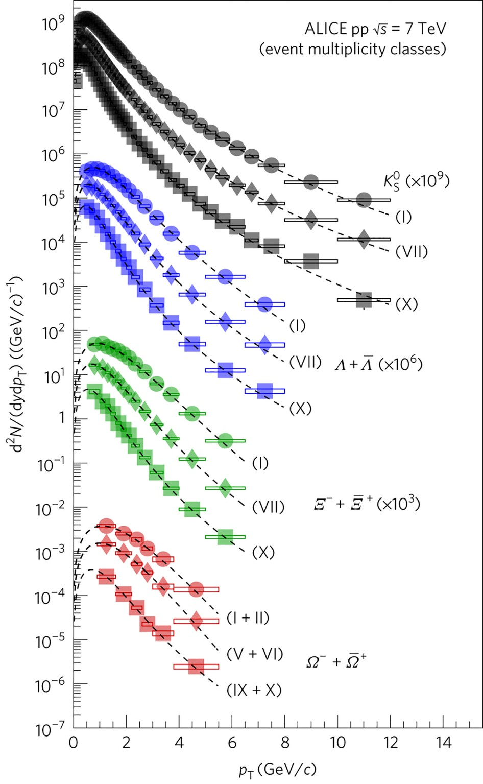 Enhanced Production Of Multi Strange Hadrons In High