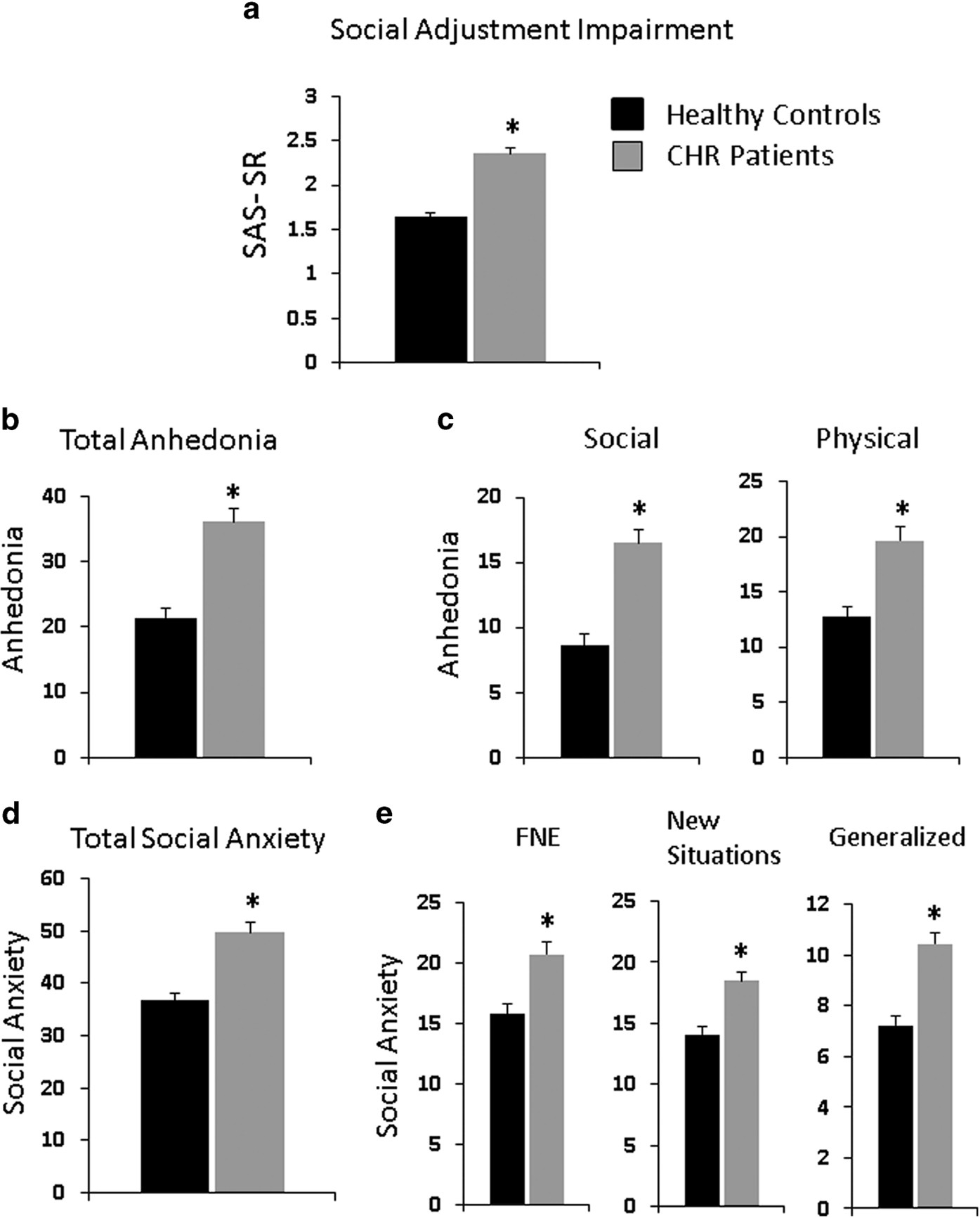 Anhedonia In The Psychosis Risk Syndrome Associations With